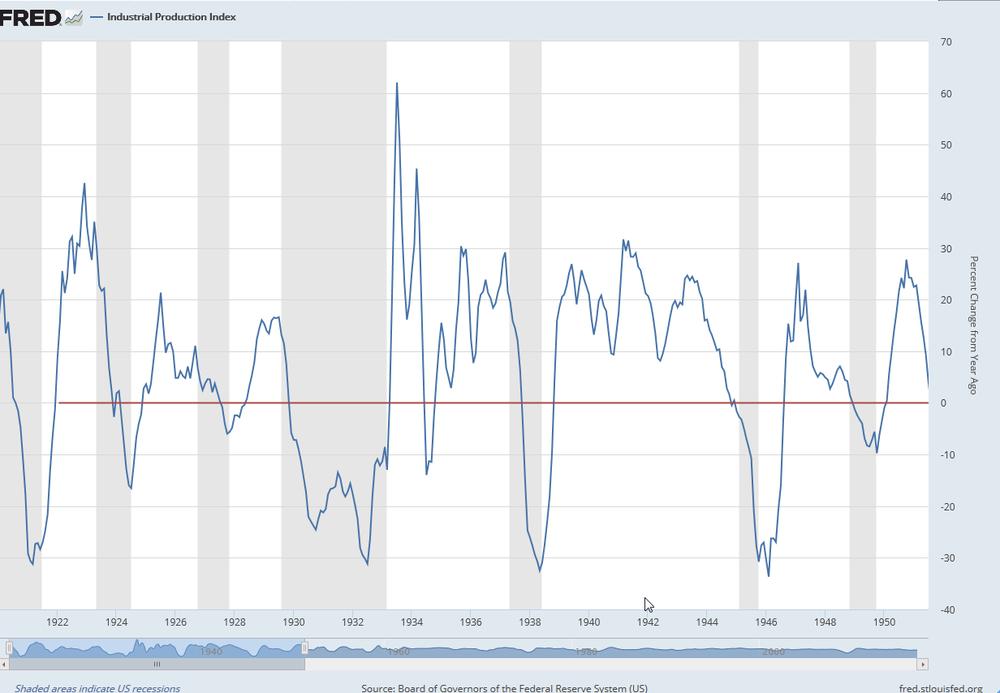 Variación porcentual del Índice de Producción Industrial de EEUU entre 1920 y 1952.