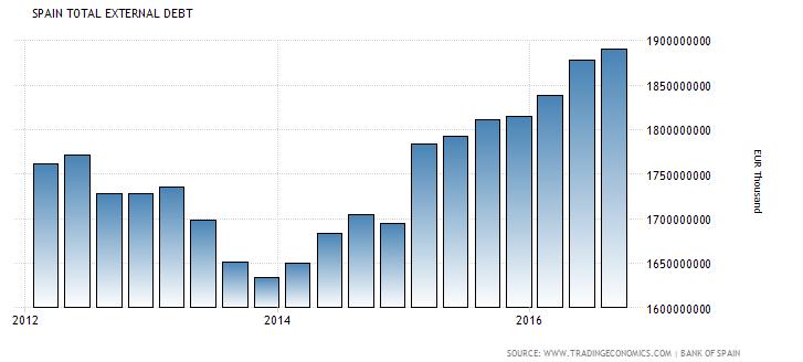 Evolución de la deuda externa en España 2012-2016