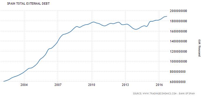 Evolución de la deuda externa en España 2003-2016