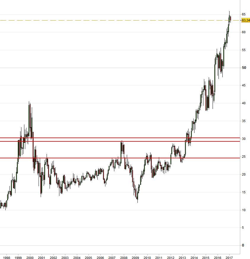 Evolución de los precios de las acciones de Microsoft