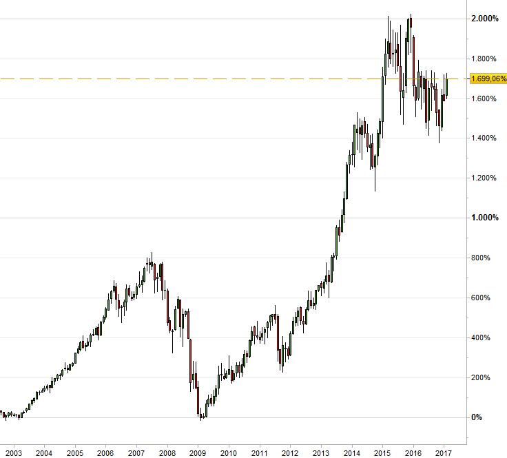 Gráfico del precio de las acciones de Continental