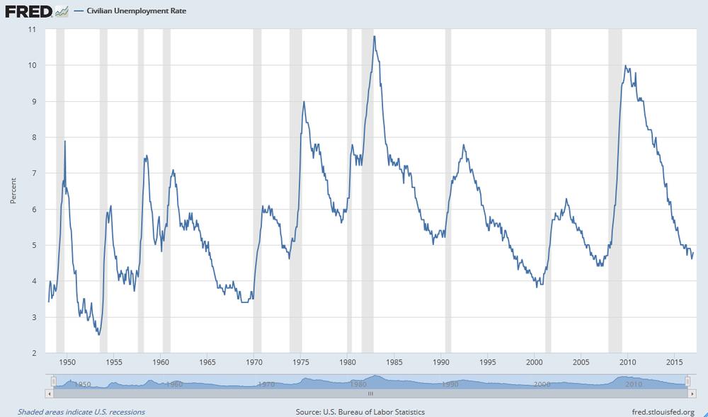 Evolución de la tasa de desempleo e Estados Unidos. En gris periodos de recesión.
