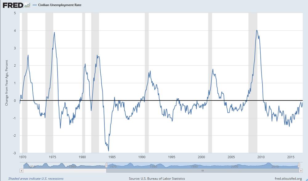 Cambio de la tasa de desempleo en Estados Unidos respecto el año anterior