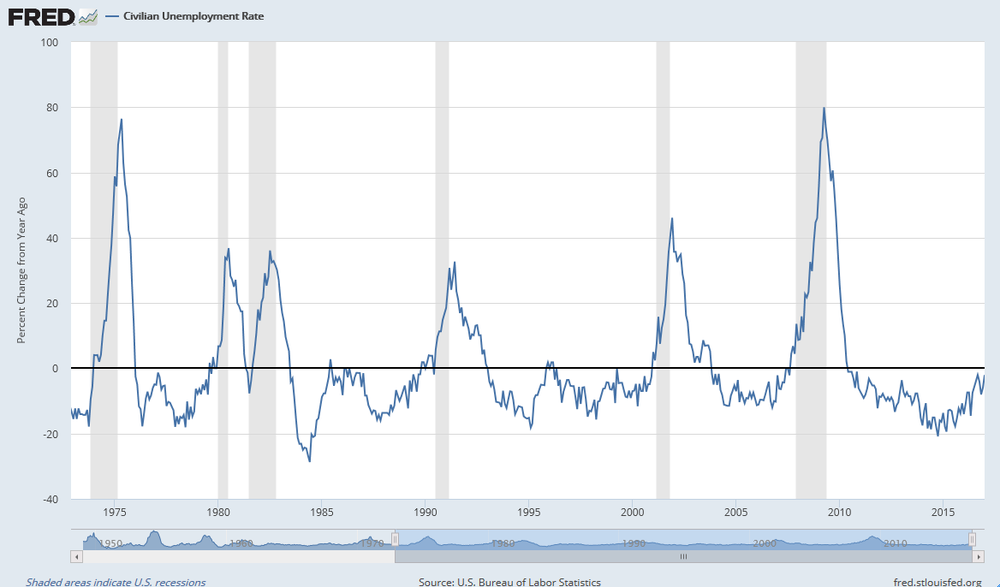 Variación porcentual de la tasa de desempleo en Estados Unidos. Periodos de recesión en gris.