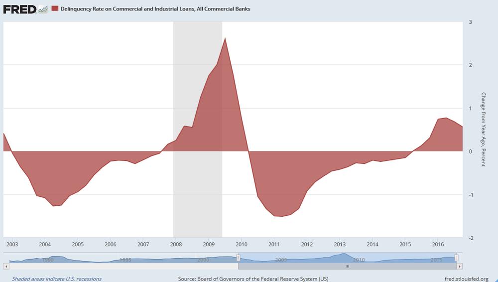 Variación de la tasa de impago de los préstamos Industriales y Comerciales de EEUU. (En gris periodos de recesión)