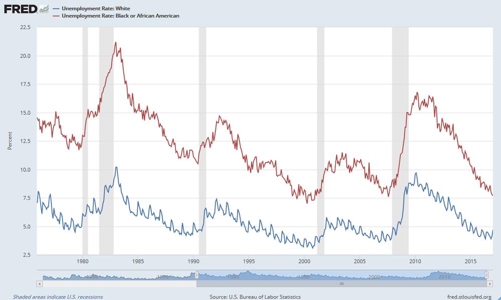 Tasa de desempleo personas de piel blanca (azul) y tasa de desempleo personas de piel negra (rojo) de Estados Unidos