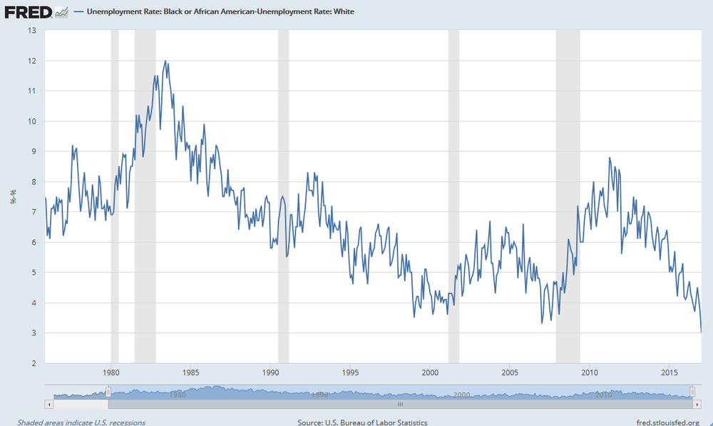 Diferencia entre la tasa de desempleo entre negros y blancos en Estados Unidos