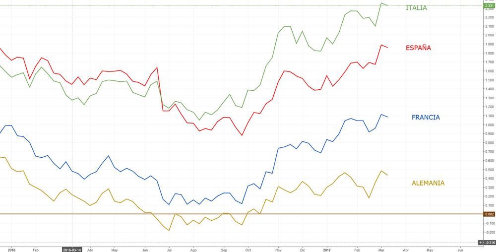 Evolución de los tipos de interés de los bonos a 10 años de Italia, España, Francia y Alemania.