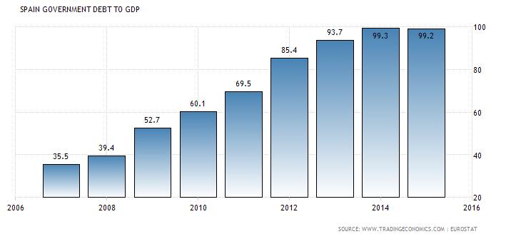 Evolución de la deuda pública respecto al PIB (%)