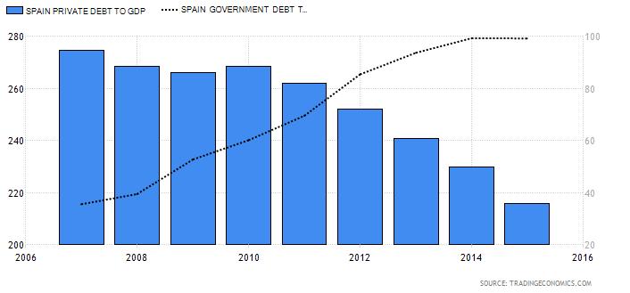 Deuda privada respecto el PIB (escala izquierda) vs Deuda pública respecto el PIB (escala derecha)