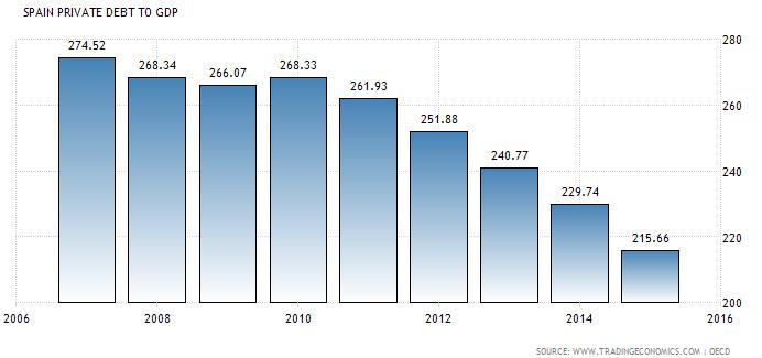 Deuda privada respecto el PIB