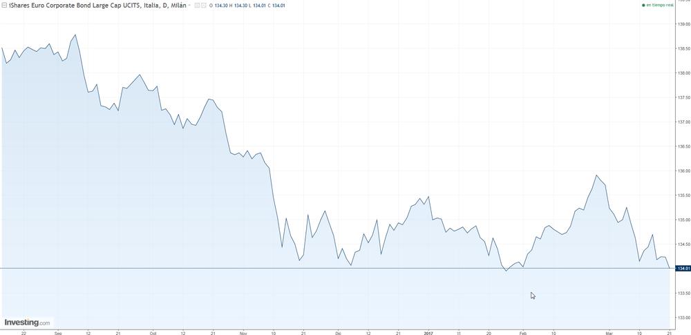 Gráfico cotización ETF iShares Markit iBoxx Euro Corporate Bond ETF (IBCX)