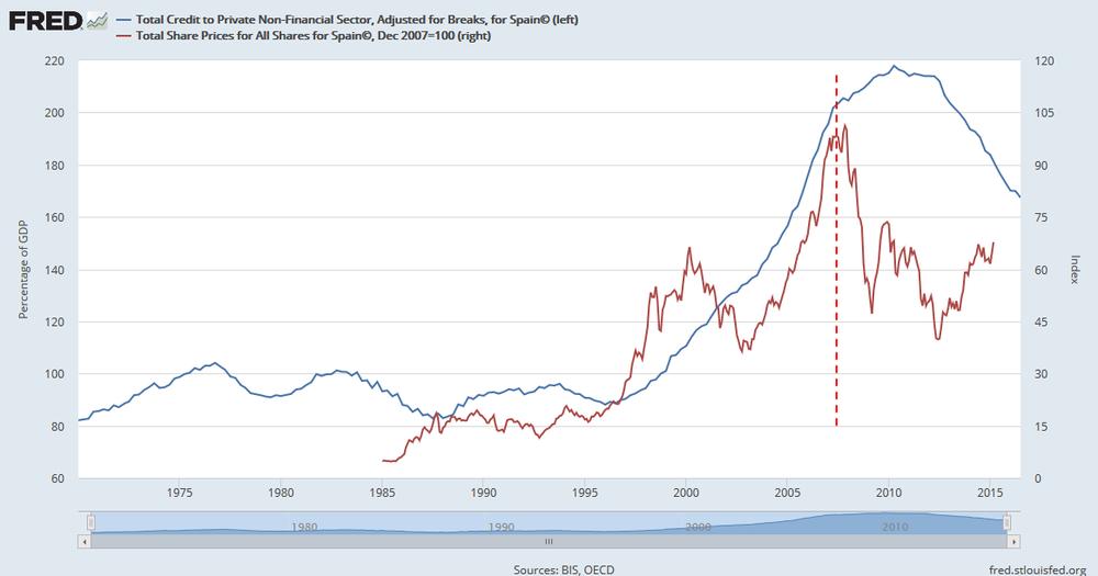 Evolución de la deuda privada respecto al PIB(%) y el índice del precio de todas las acciones cotizadas en España con valor 100 en 2007 (escala de la derecha).