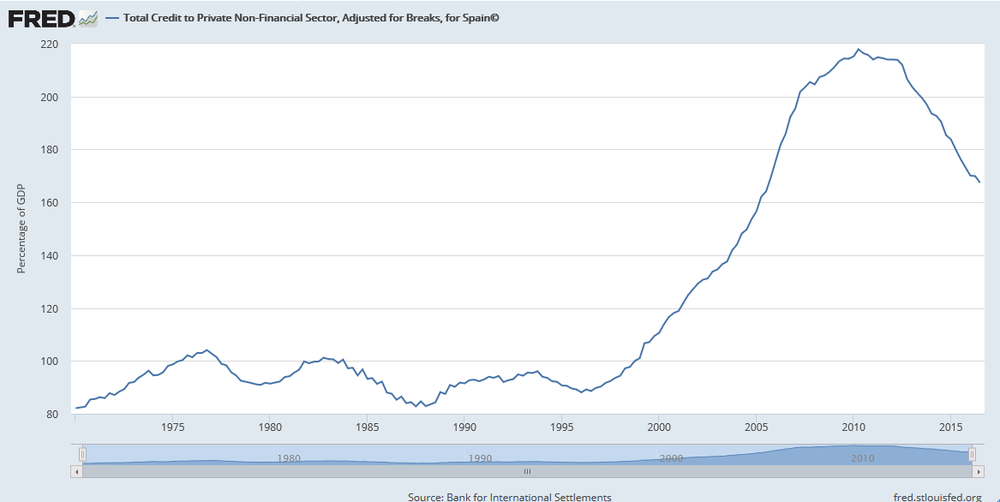 Evolución del total de la deuda privada en España respecto al PIB (%)