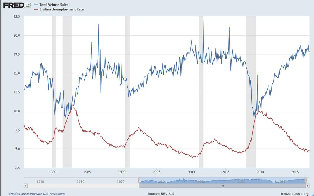 Total de vehículos vendidos en EEUU vs Tasa de desempleo en EEUU