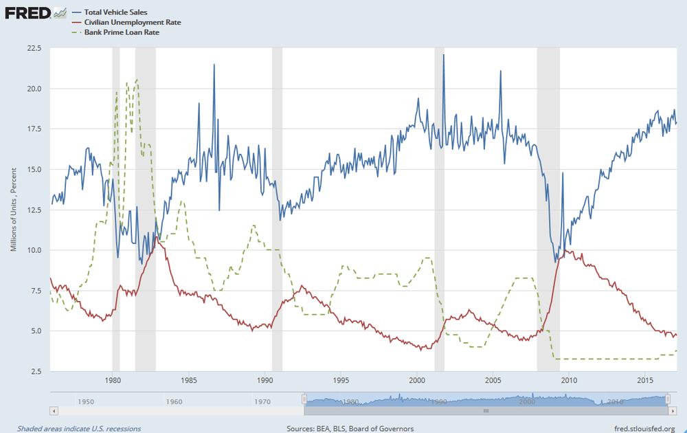Total de vehículos vendidos en EEUU vs Tasa de desempleo en EEUU vs Tasa prestamo bancario