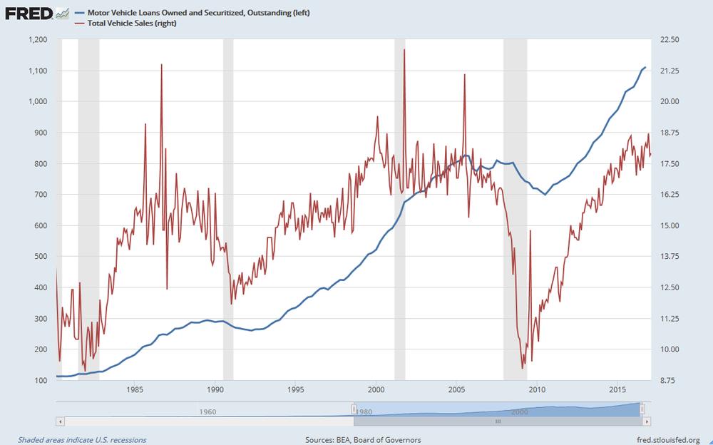 Préstamos de vehículos de motor. (Miles de Millones de Dólares) vs Total de vehículos vendidos (millones de unidades)