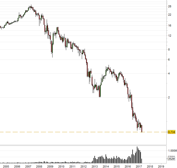 Evolución de los precios de las acciones de Banco Popular
