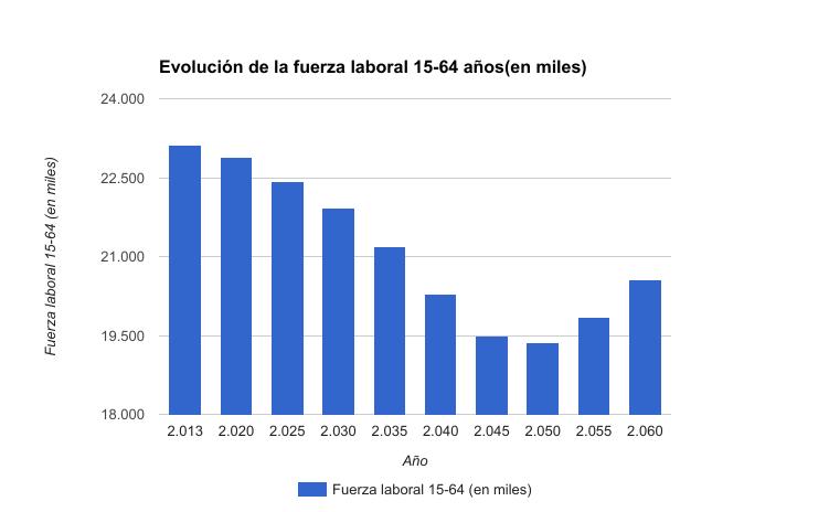 Evolución fuerza laboral en España según previsiones Comisión Europea