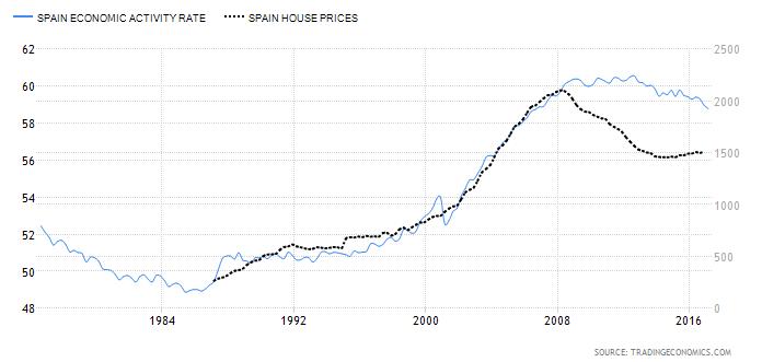 Fuerza laboral vs precio de la vivienda