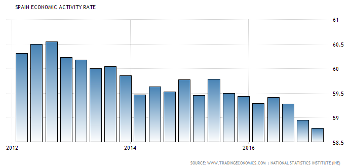 Tasa de fuerza laboral en España