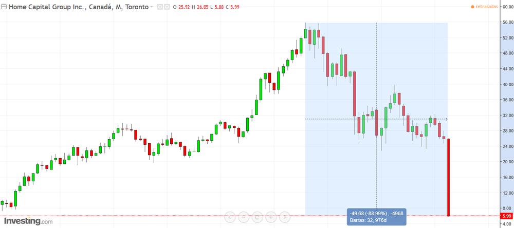 Evolución del precio de las acciones de Home Capital Group