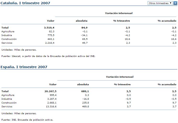 Población ocupada por sectores de actividad 2007