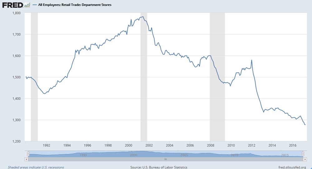 Número de trabajadores en grandes almacenes de Estados Unidos entre 1992 y 2017.