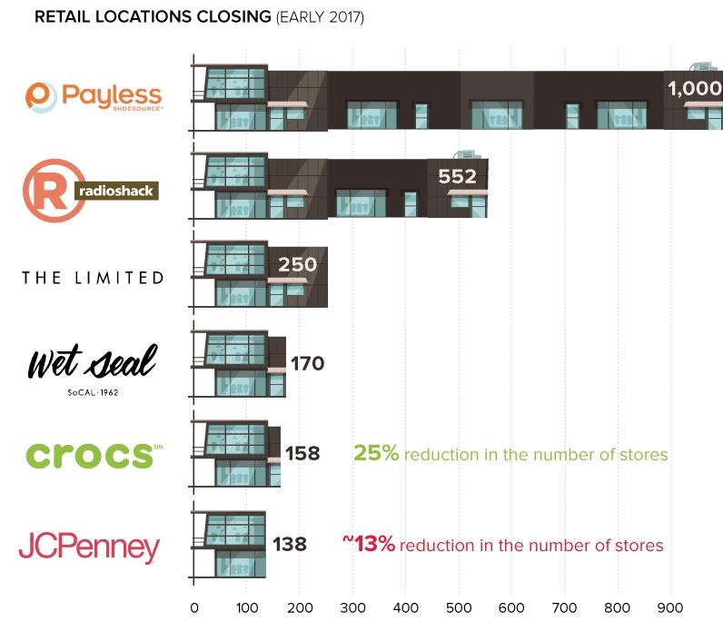 Tiendas cerradas en Estados Unidos por las principales cadenas de tiendas.