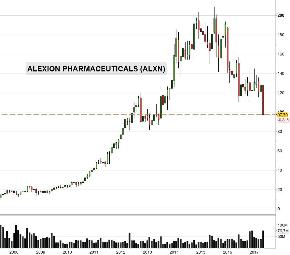 Alexion Pharmaceuticals (ALXN)