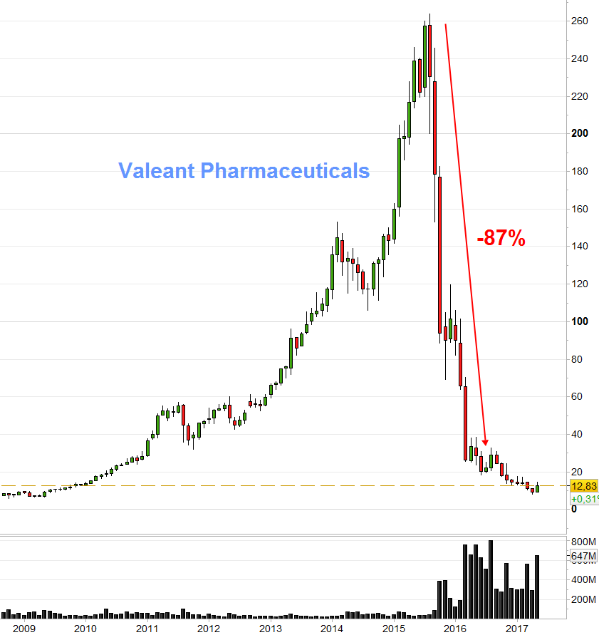 Valeant Pharmaceuticals