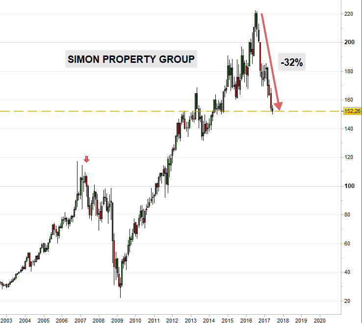 Simon Property Group (SPG)