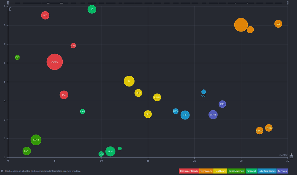 Precio valor contable componentes DJIA. Fuente: finviz.com