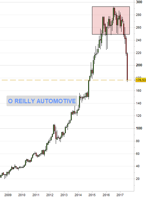 Gráfico mensual O'REILLY AUTOMOTIVE