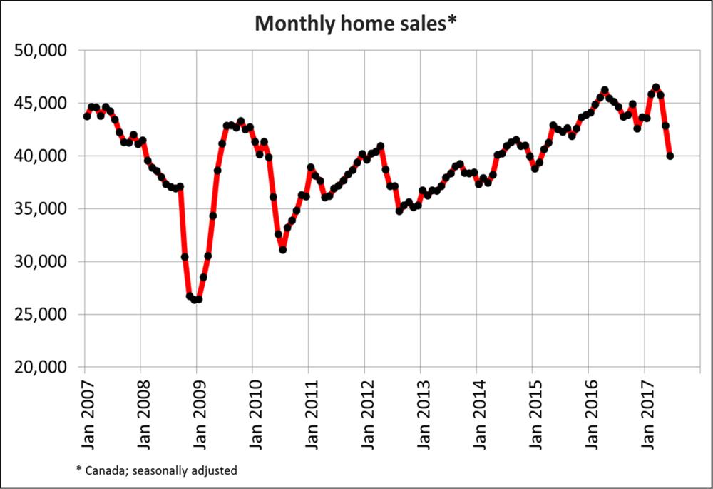 Ventas mensuales de viviendas en Canadá. Fuente:CREA