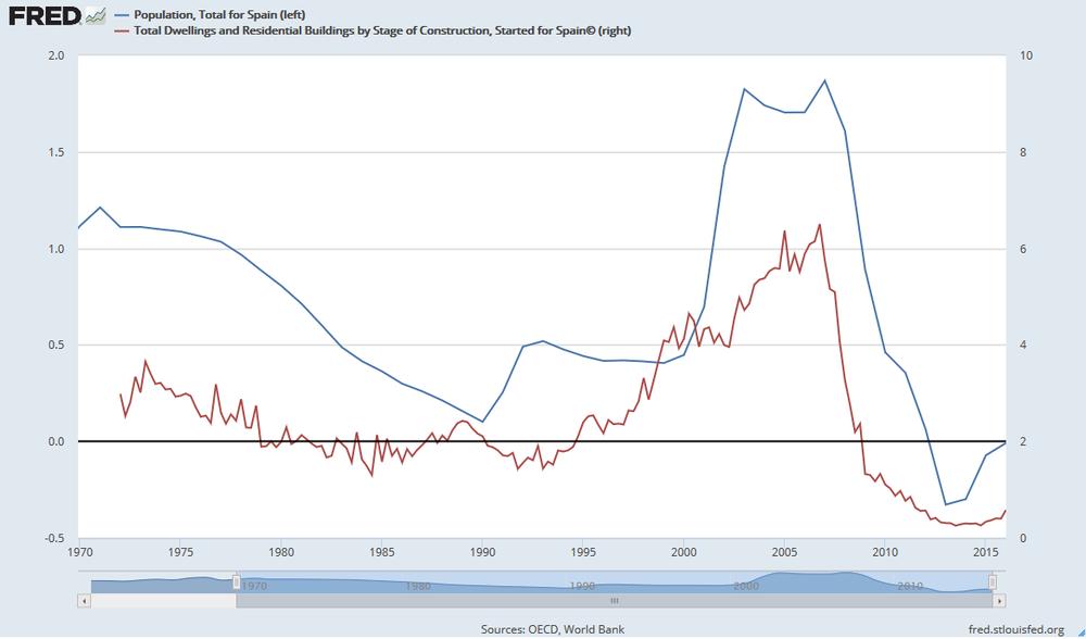 Construcción de nuevas viviendas vs crecimiento de la población en España