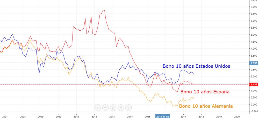 Comparación de la evolución de los tipos de interés del bono a 10 años de Estados Unidos, España y Alemania.
