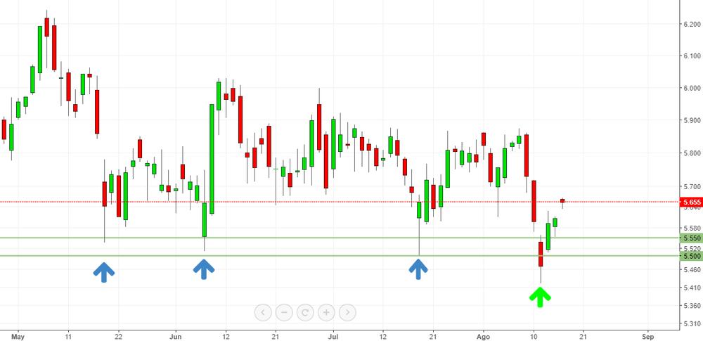 Cotización acciones de Banco Santander