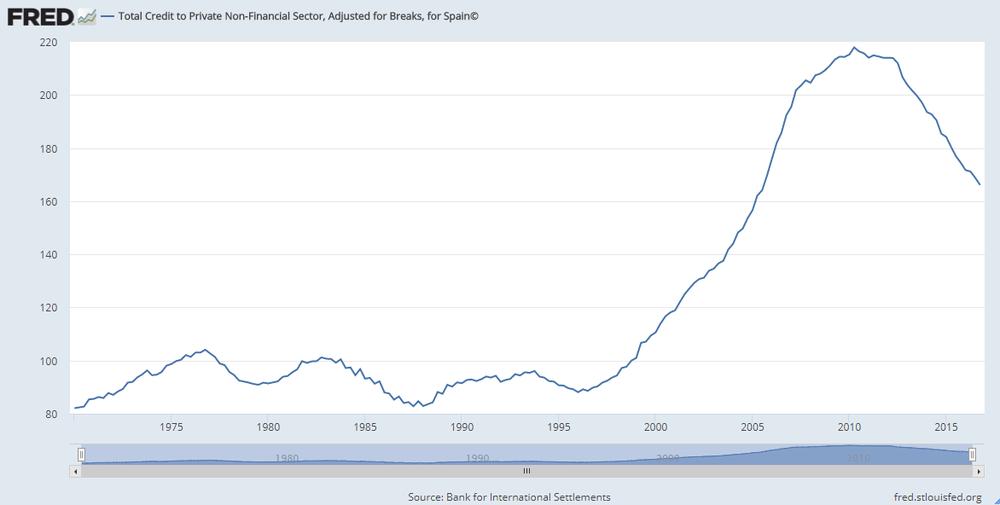 Deuda privada respecto el PIB (%)