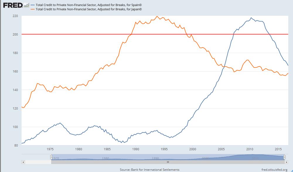 Evolución de la deuda privada respecto el PIB de Japón y España