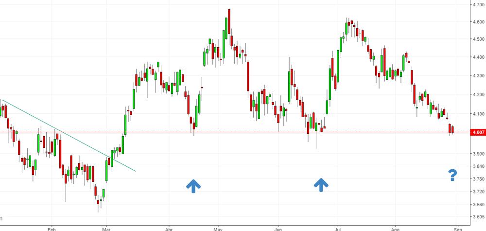 Gráfico de precios de las acciones de BANKIA