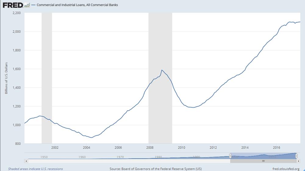 Deuda industrial y comercial de EEUU