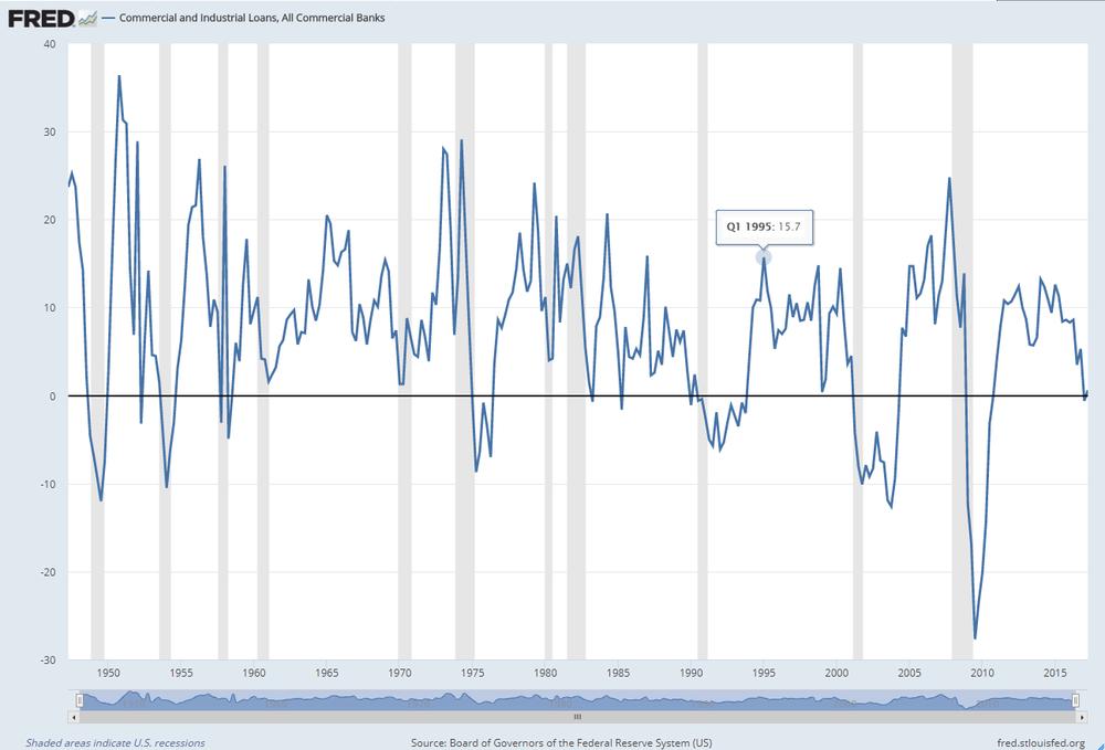 Variación porcentual respecto al año anterior de la deuda industrial y comercial de EEUU