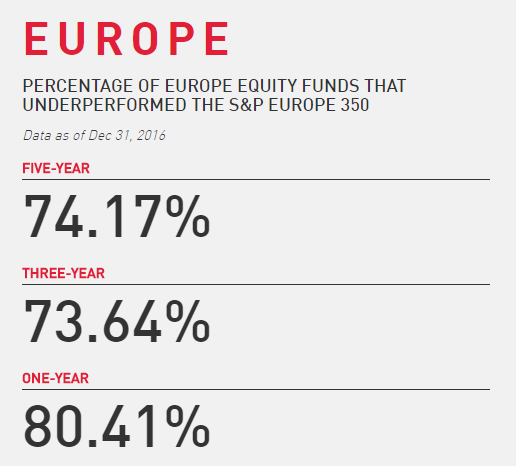 Europe equity funds underperformed