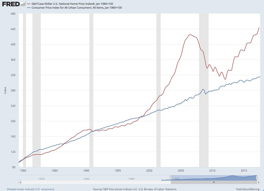Comparación de los precios de los bienes inmuebles respecto al índice de precios del consumo