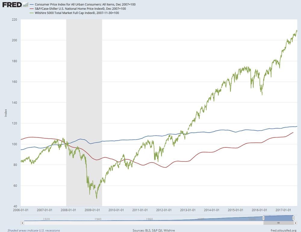 Comparación en base 100 de la evolución del IPC, precio de la vivienda y las acciones de Estados Unidos
