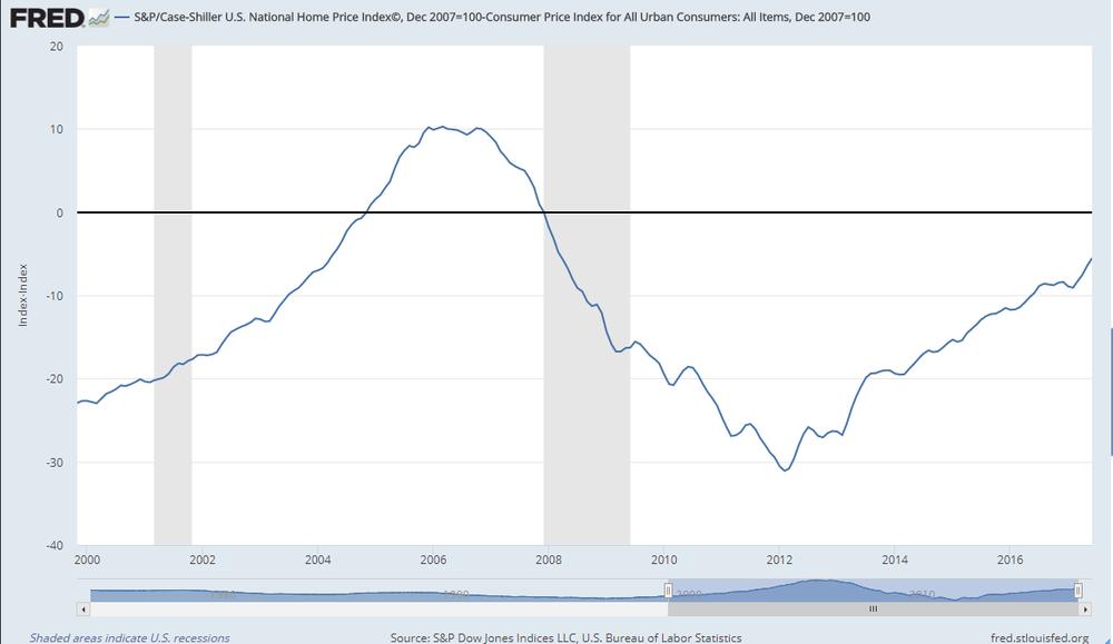 Evolución de los precios de la vivienda respecto al índice de precios del consumo en Estados Unidos