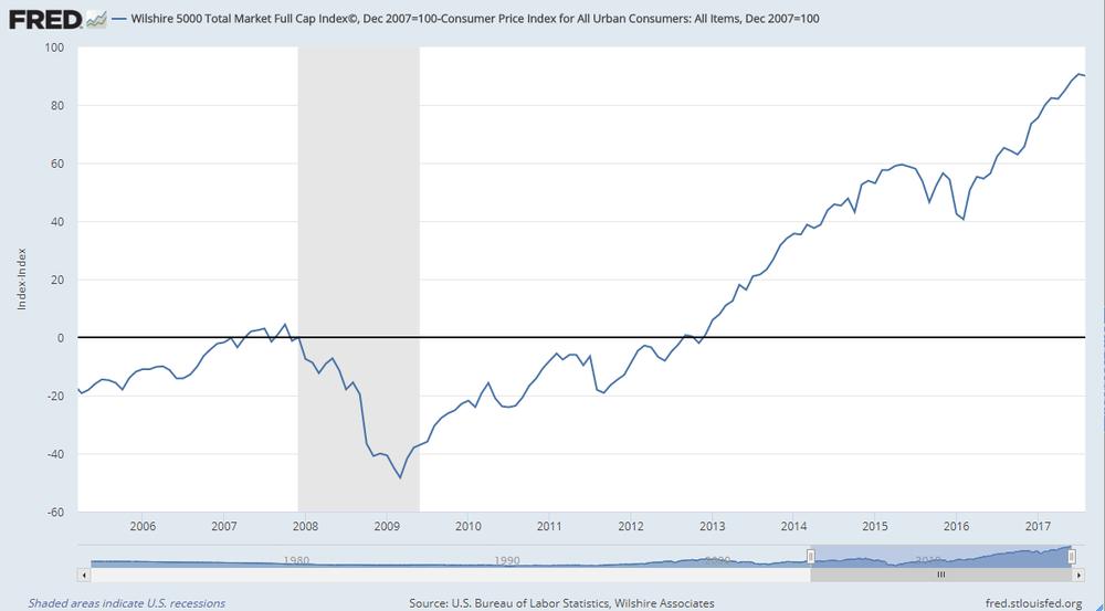 Evolución del mercado de acciones respecto el IPC de Estados Unidos
