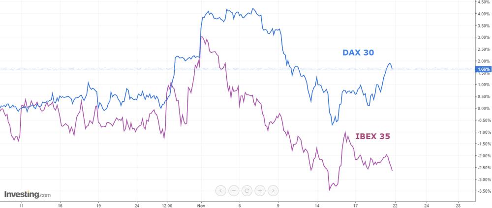 Dax 30 vs Ibex 35. Octubre-Noviembre 2017