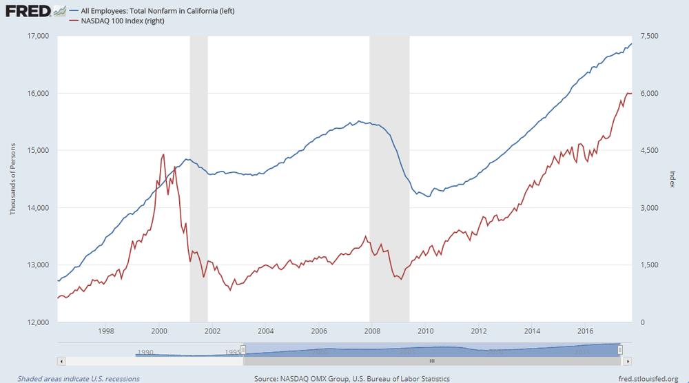 Nasdaq 100 (escala derecha) vs total trabajadores en California (escala izquierda)